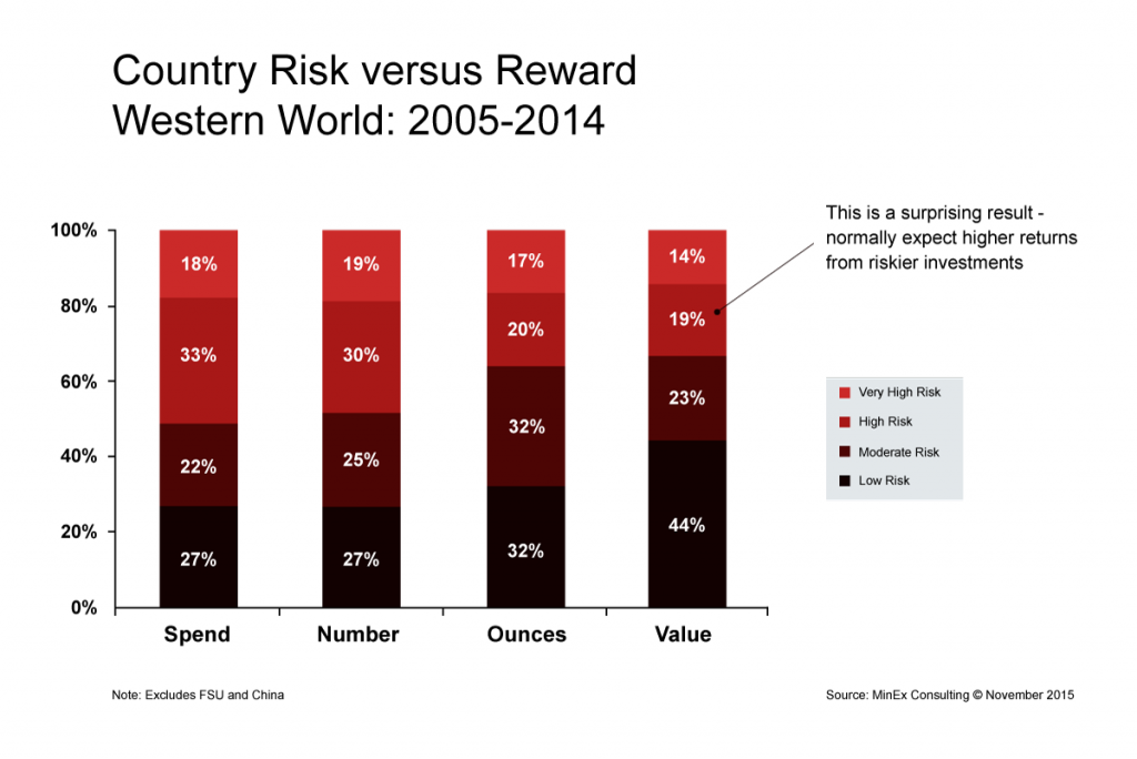 Country Risk versus Reward, Western World: 2005-2014